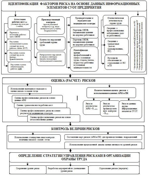 identifikatsiya-faktorov-riska
