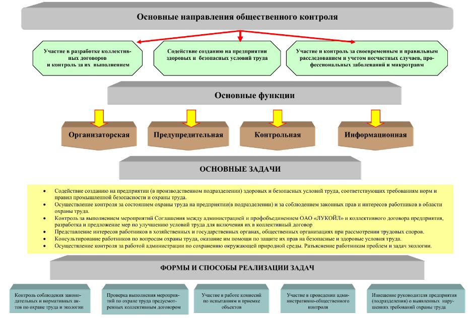osnovnyie-napravleniya-obshhestvennogo-kontrolya