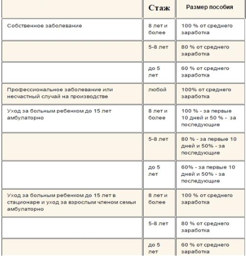 Изображение - Как оплачивается больничный лист с учетом страхового стажа tablitsa-1
