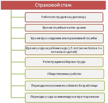 Изображение - Как оплачивается больничный лист с учетом страхового стажа tablitsa-2