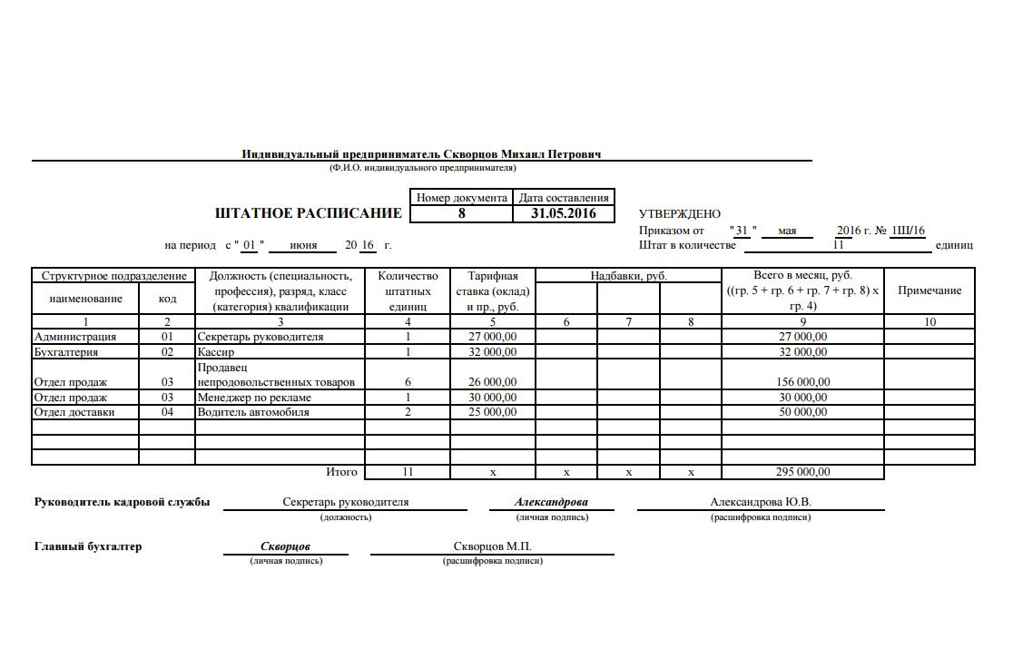 Штатное расписание для ИП на упрощенке пример