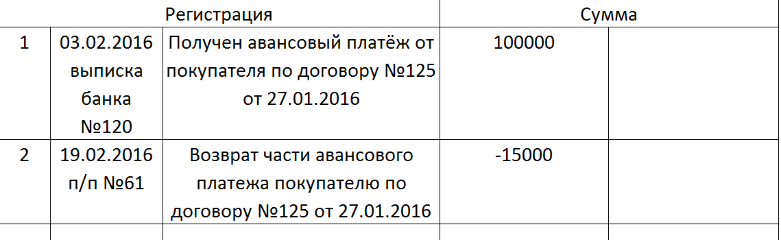 КУДиР для ИП на УСН в 2016